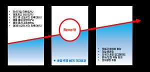 구축 대비 운영성과