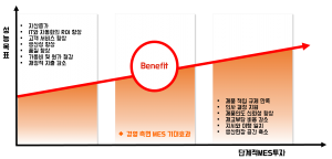 투자 대비 성능목표